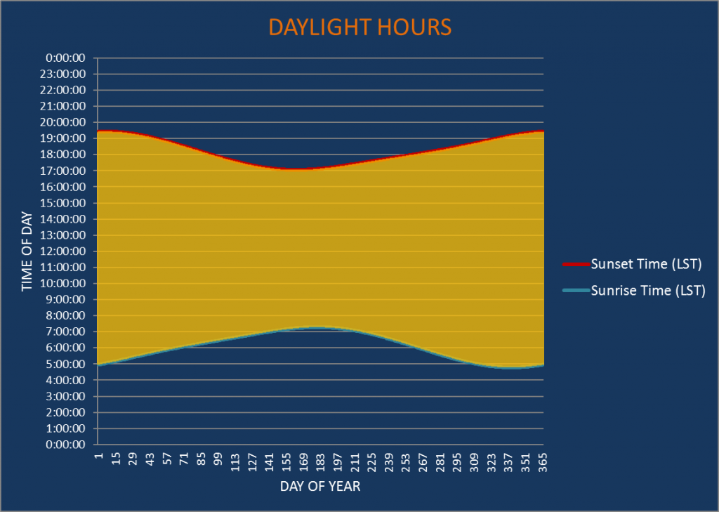 Albany Daylight Hours